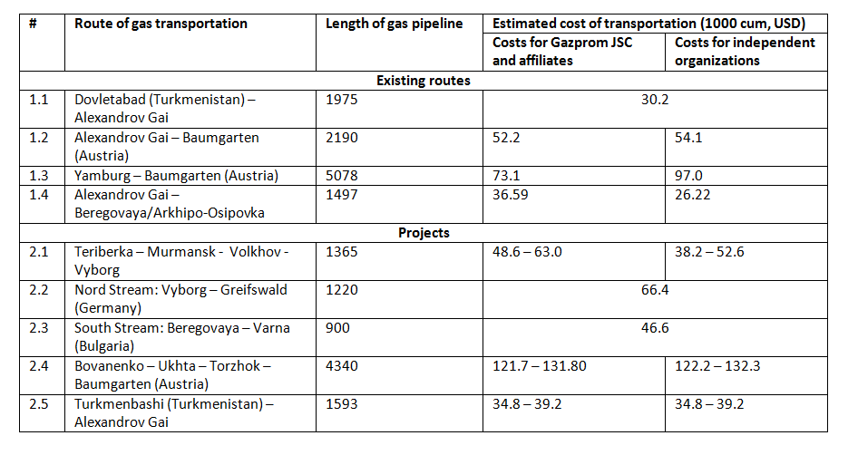 Costs of Russian Gas Transportation on Different Export Routes